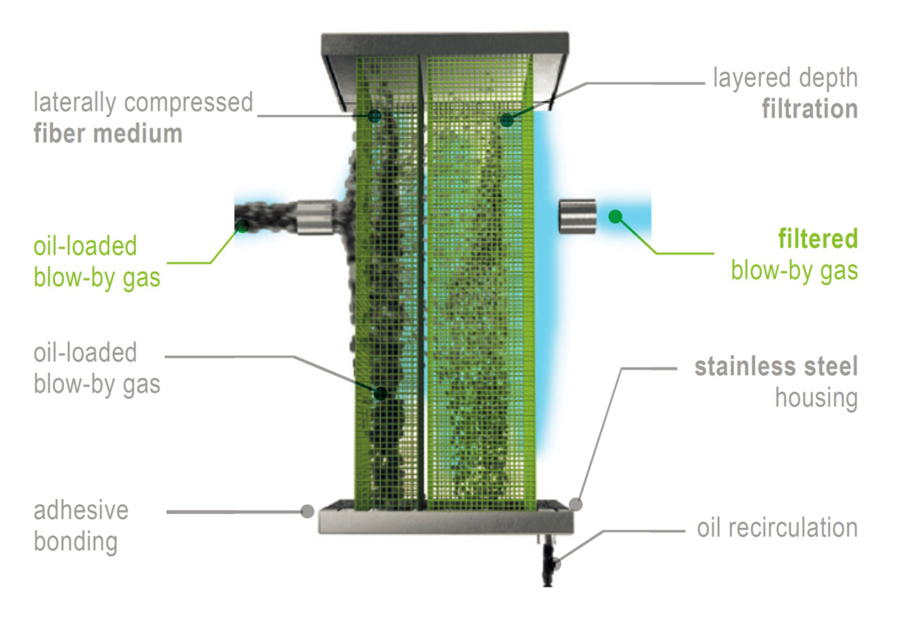 Schematic diagram of the filter technology