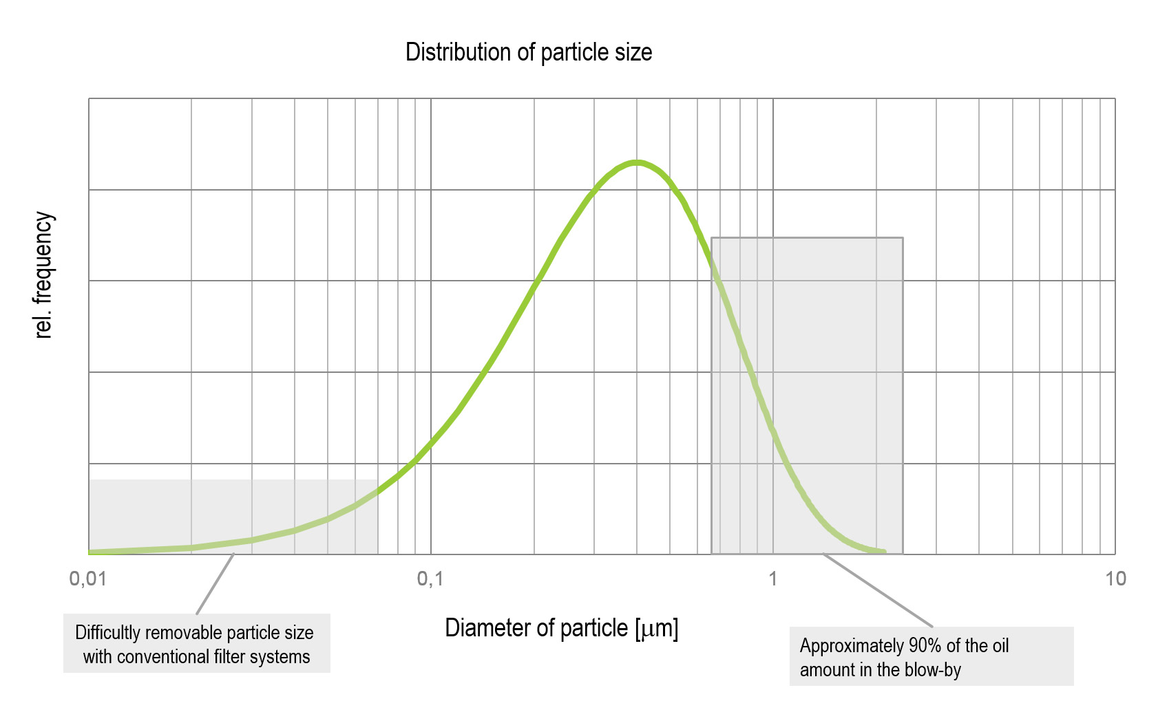 particle size in oil mist