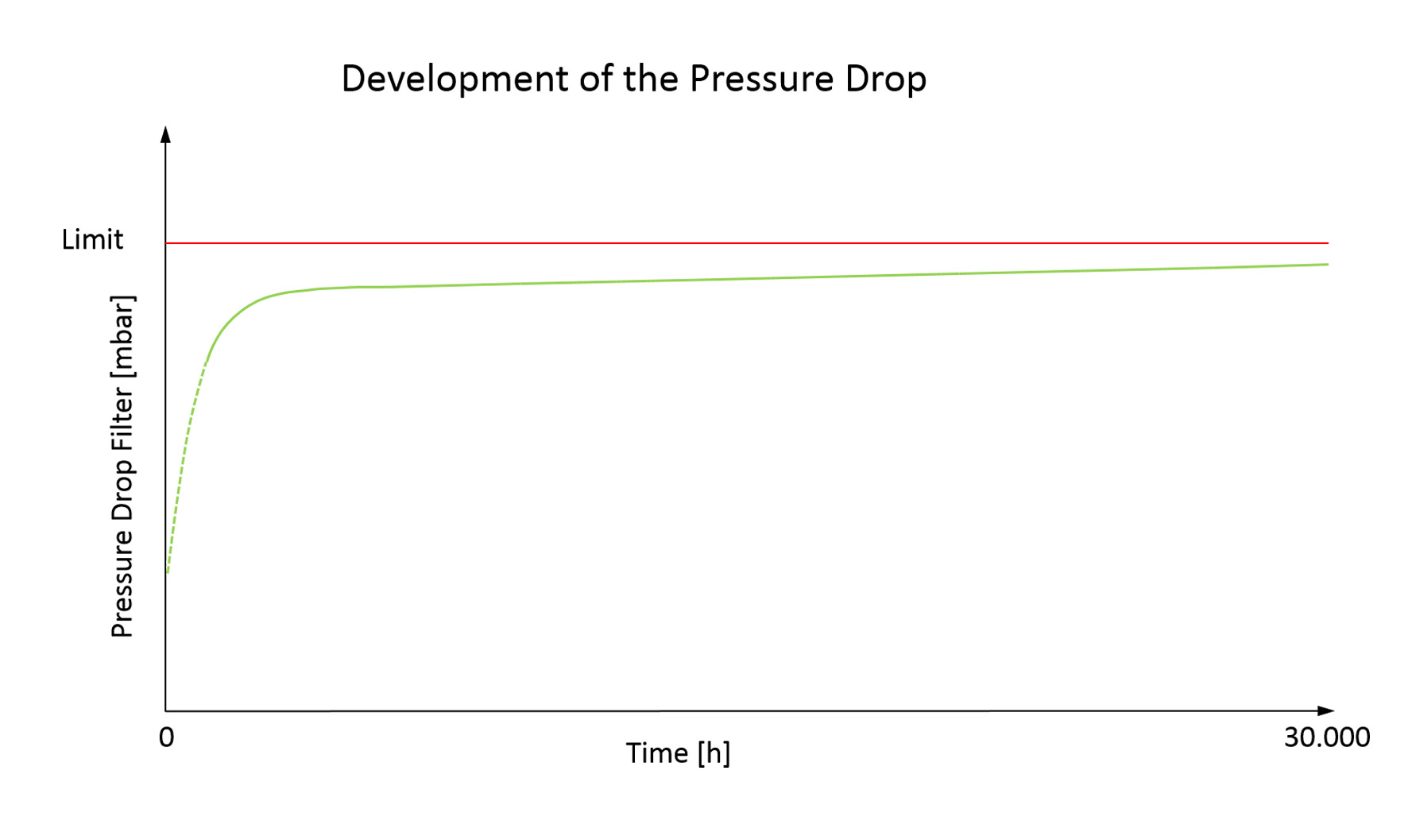 Pressure drop characteristics over time